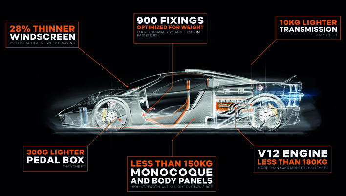 The T.50 by Gordon Murray in a diagram that highlights the weights of the main components